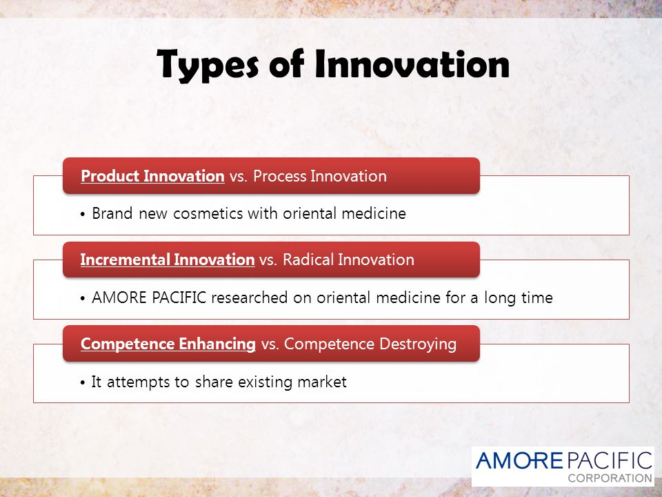 Types of Innovation Product Innovation vs. Process Innovation