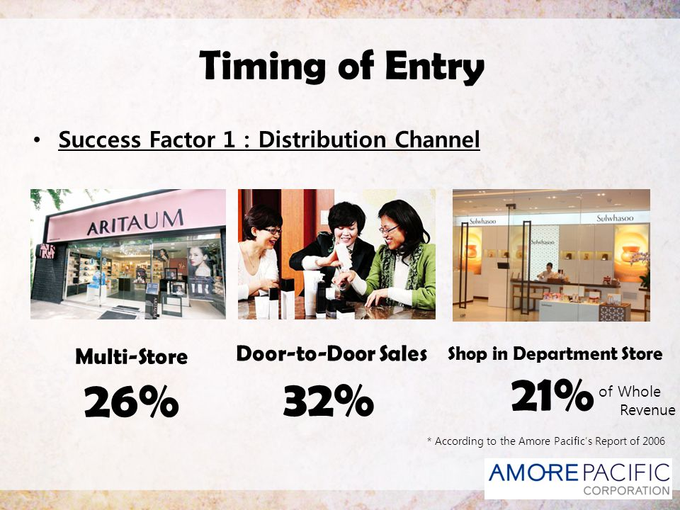 21% 26% 32% Timing of Entry Success Factor 1 : Distribution Channel