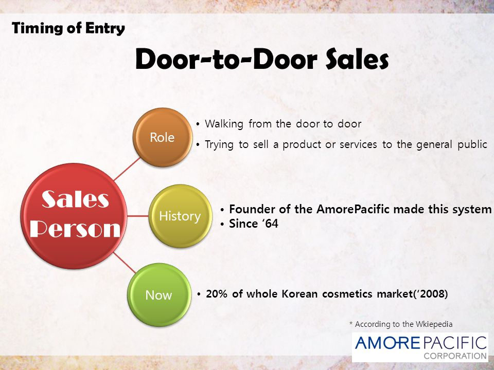 Door-to-Door Sales Sales Person Timing of Entry Role History Now