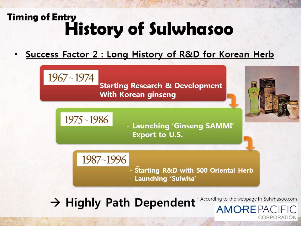 History of Sulwhasoo  Highly Path Dependent Timing of Entry