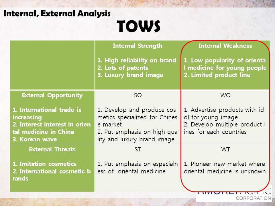 Internal, External Analysis