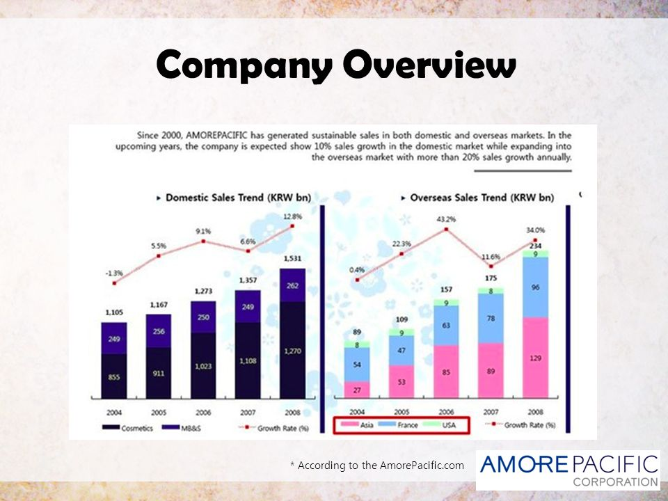 Company Overview * According to the AmorePacific.com