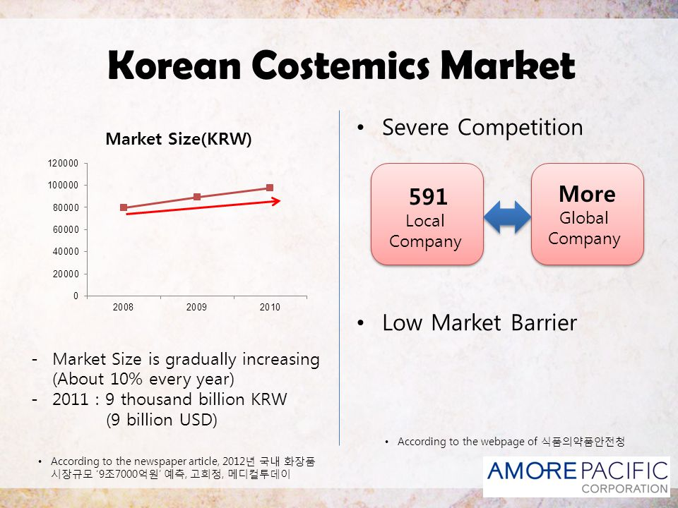Korean Costemics Market