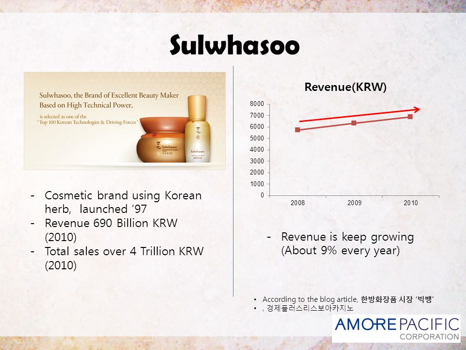 Sulwhasoo Cosmetic brand using Korean herb, launched '97