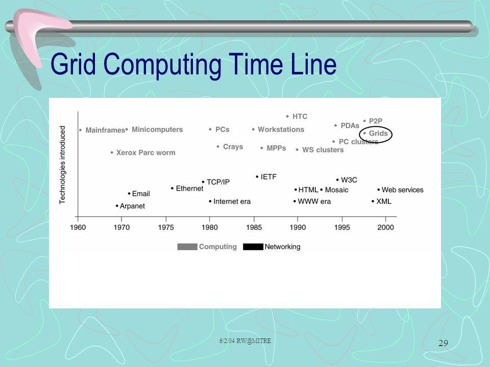 Grid Computing Time Line