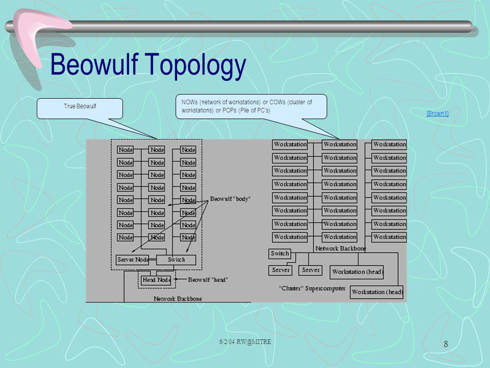 Beowulf Topology NOWs (network of workstations) or COWs (cluster of workstations) or POPs (Pile of PC s)