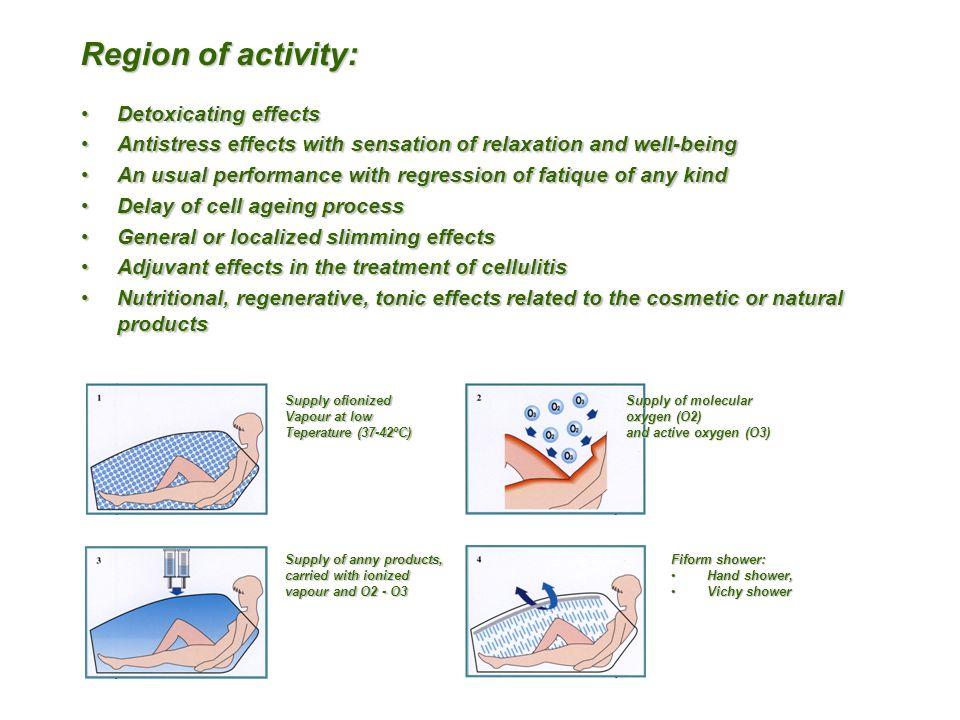 Region of activity: Detoxicating effects