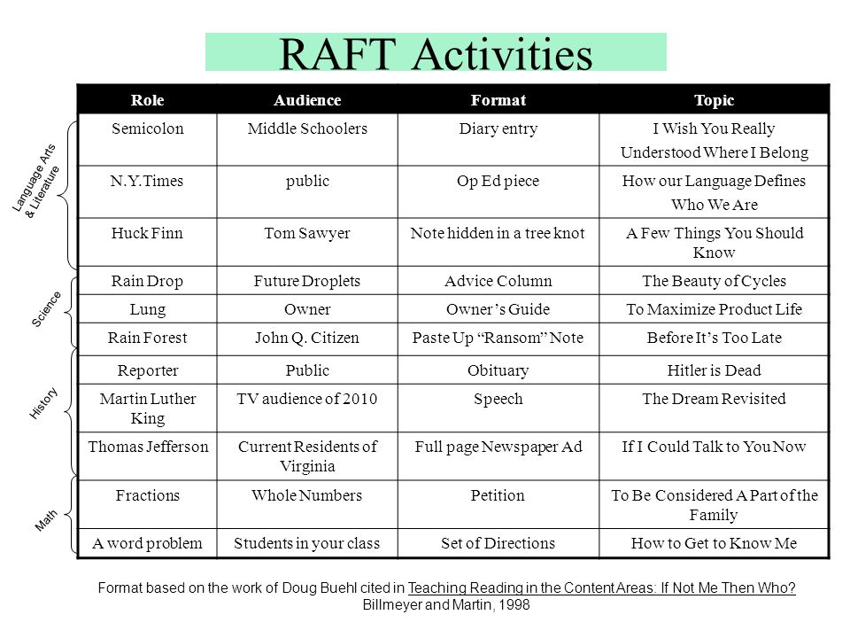 RAFT Activities Role Audience Format Topic Semicolon Middle Schoolers