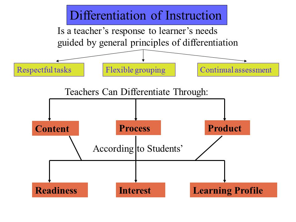 Differentiation of Instruction