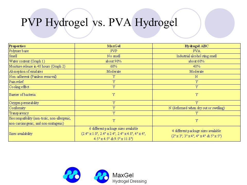 PVP Hydrogel vs. PVA Hydrogel