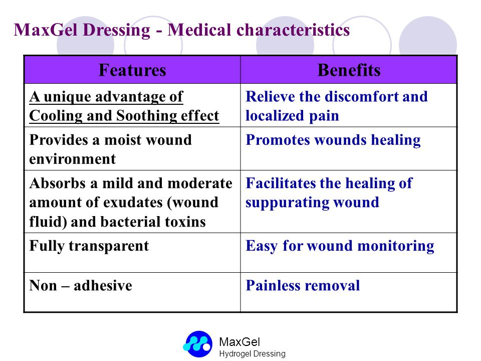MaxGel Dressing - Medical characteristics Features Benefits