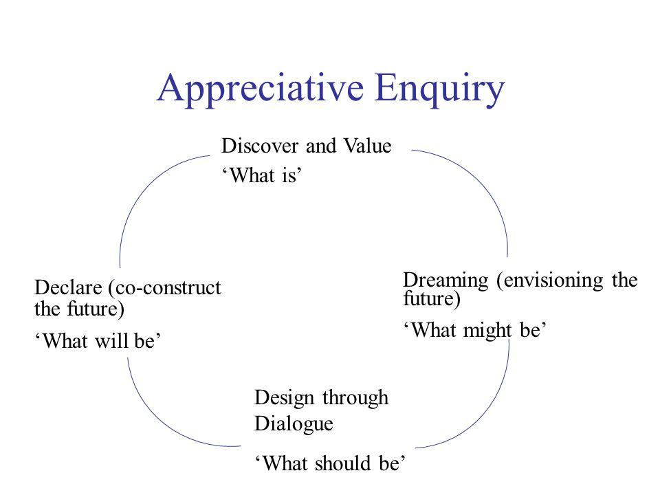 Appreciative Enquiry Discover and Value 'What is'