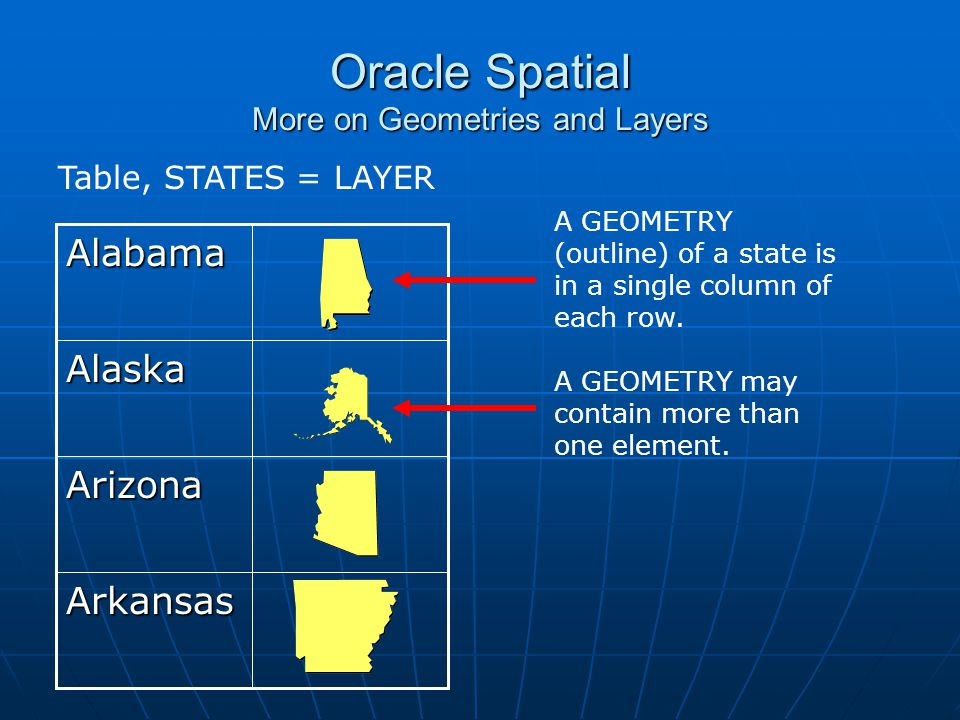 Oracle Spatial More on Geometries and Layers