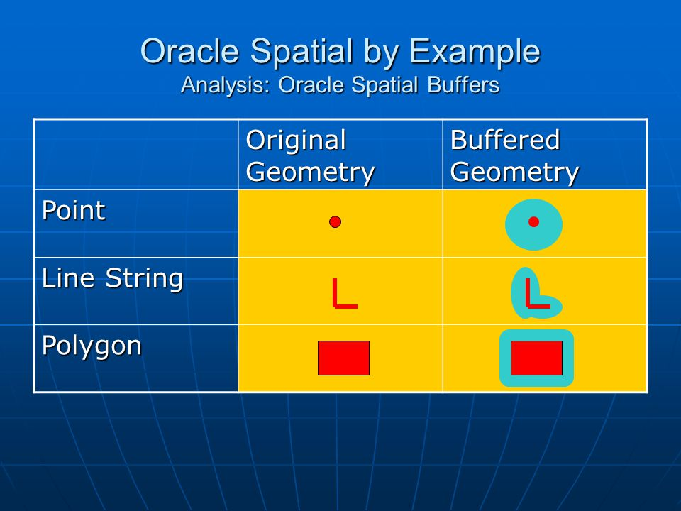Oracle Spatial by Example Analysis: Oracle Spatial Buffers