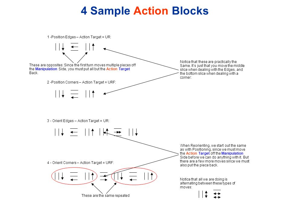 4 Sample Action Blocks 1 -Position Edges – Action Target = UR: