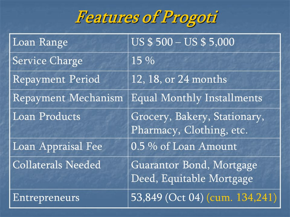 Features of Progoti Loan Range US $ 500 – US $ 5,000 Service Charge