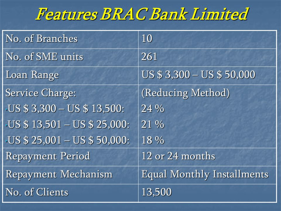 Features BRAC Bank Limited