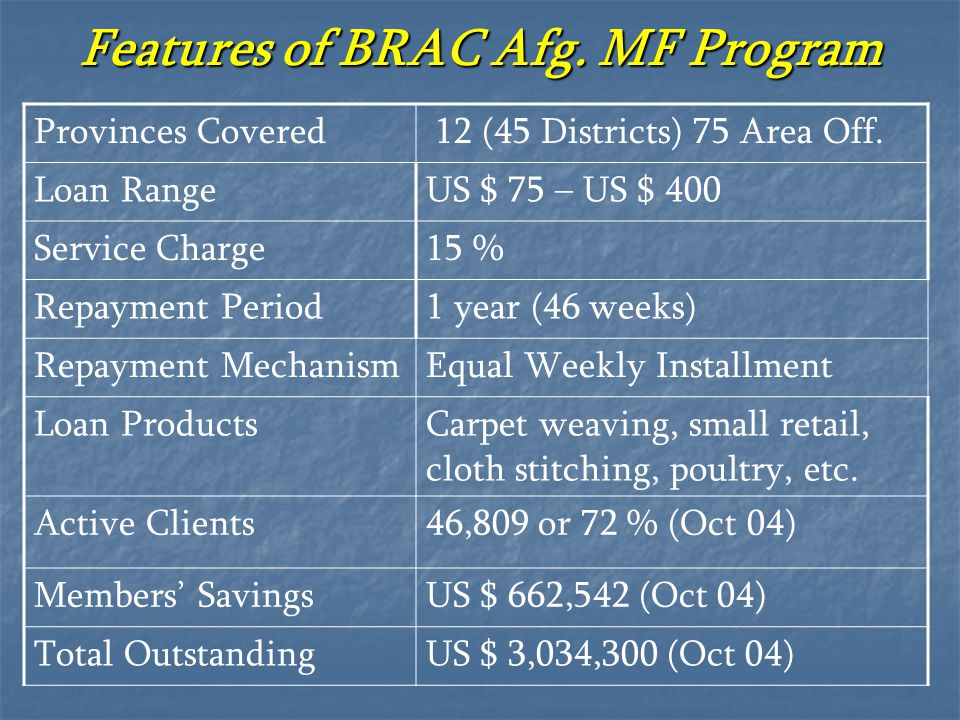 Features of BRAC Afg. MF Program