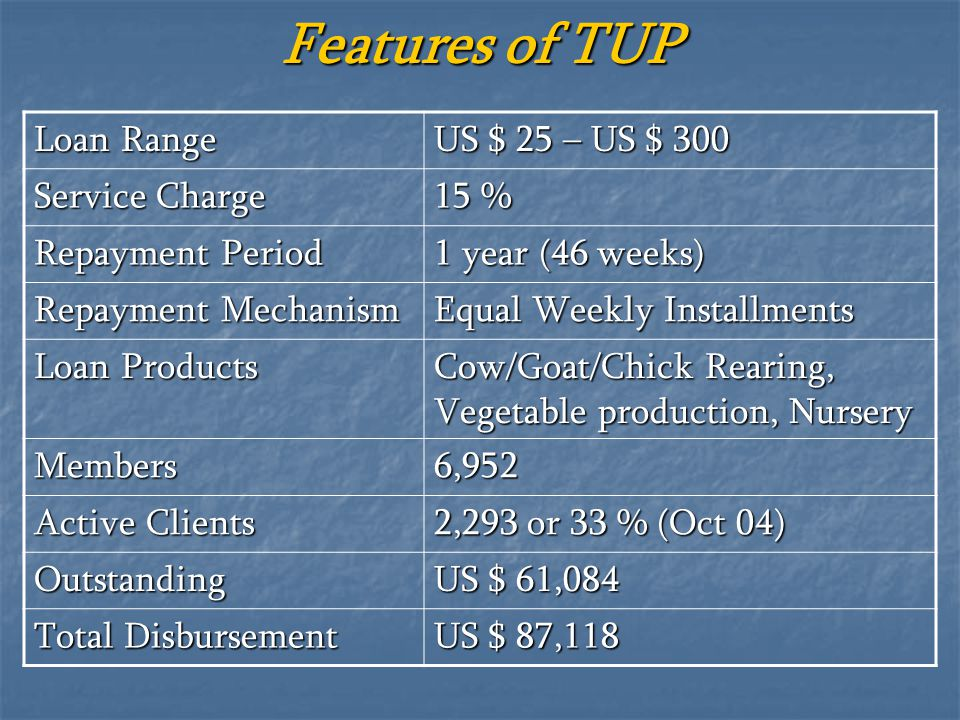 Features of TUP Loan Range US $ 25 – US $ 300 Service Charge 15 %