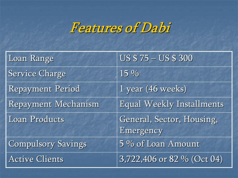 Features of Dabi Loan Range US $ 75 – US $ 300 Service Charge 15 %