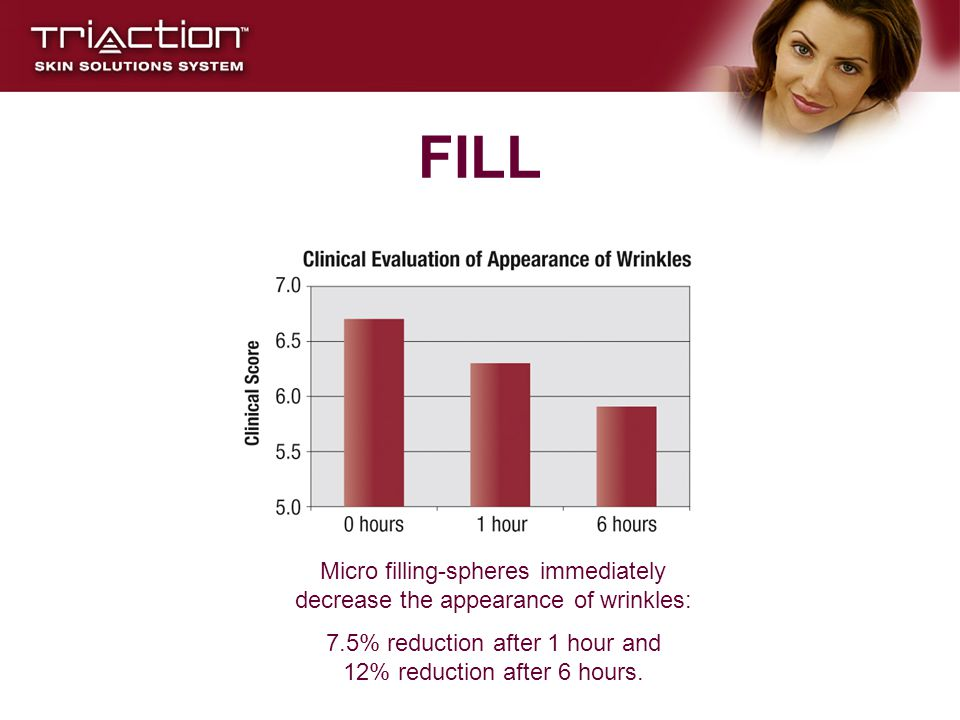 FILL Micro filling-spheres immediately decrease the appearance of wrinkles: 7.5% reduction after 1 hour and 12% reduction after 6 hours.