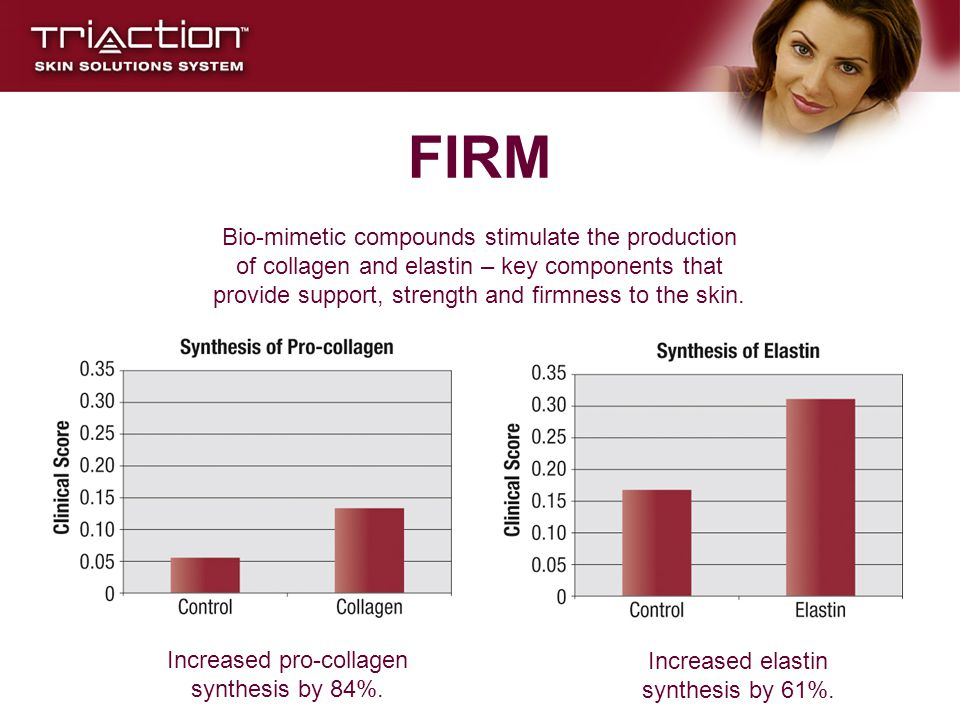 FIRM Bio-mimetic compounds stimulate the production of collagen and elastin – key components that provide support, strength and firmness to the skin.