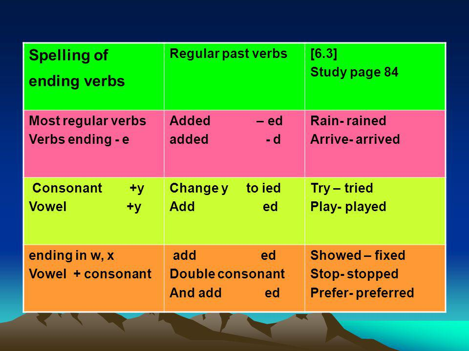 Spelling of ending verbs [6.3] Study page 84 Regular past verbs