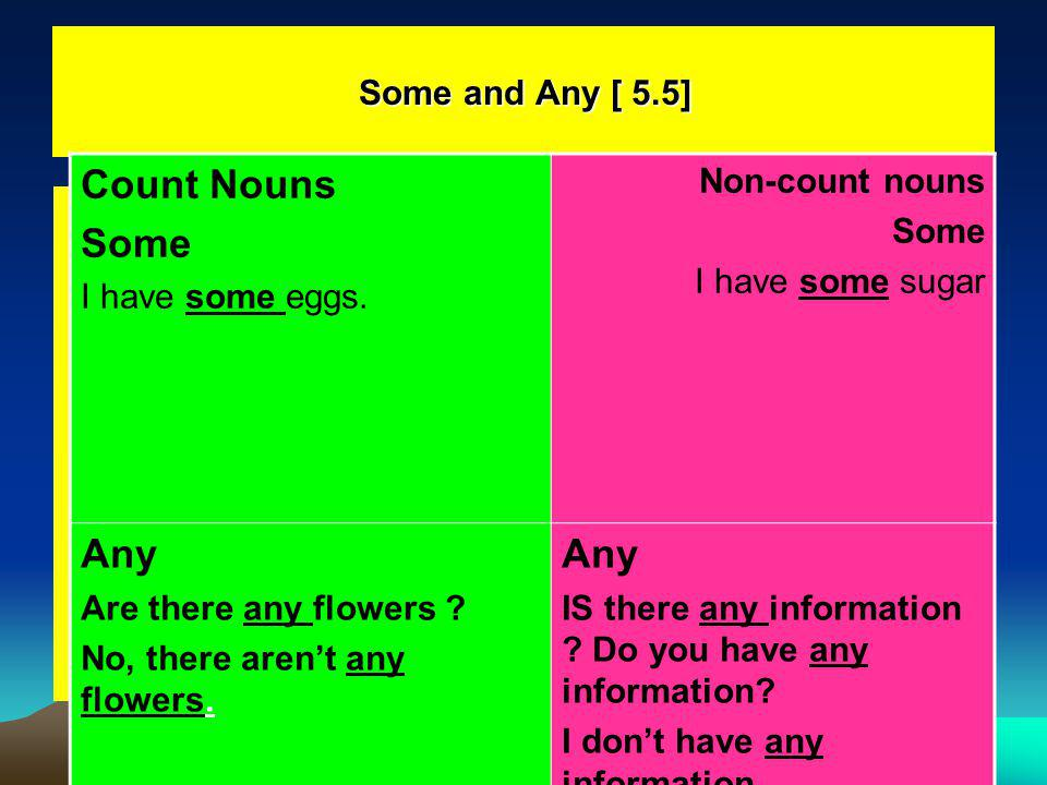 Count Nouns Any Some and Any [ 5.5] Non-count nouns Some