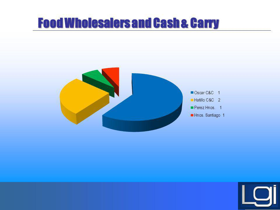 Food Wholesalers and Cash & Carry