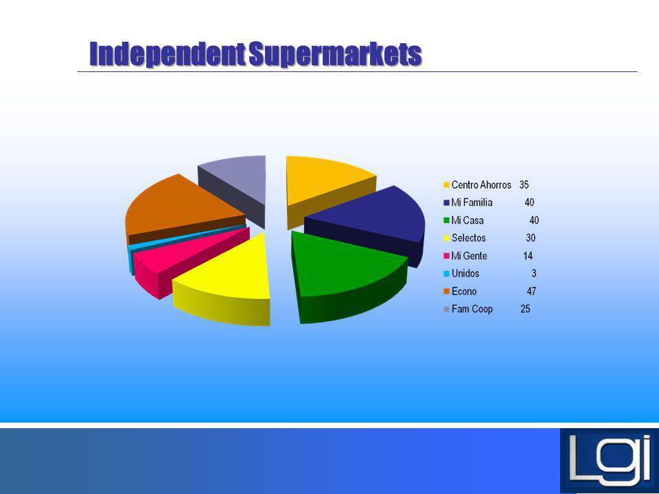 Independent Supermarkets