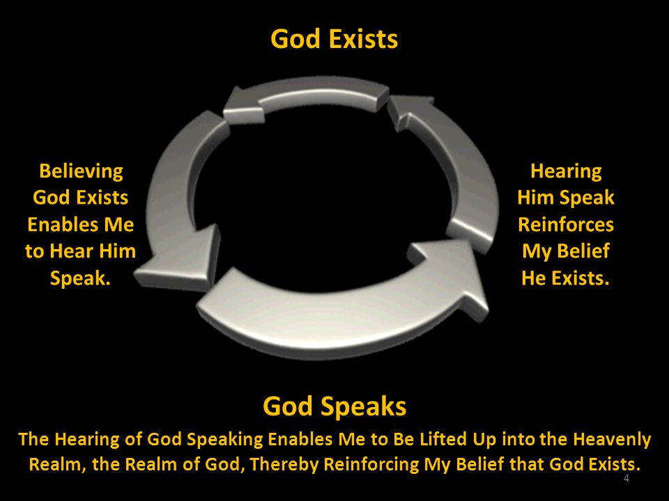 God Exists Believing God Exists Enables Me to Hear Him Speak. Hearing Him Speak Reinforces My Belief He Exists.