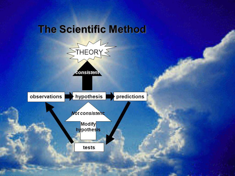 The Scientific Method THEORY observations hypothesis predictions tests