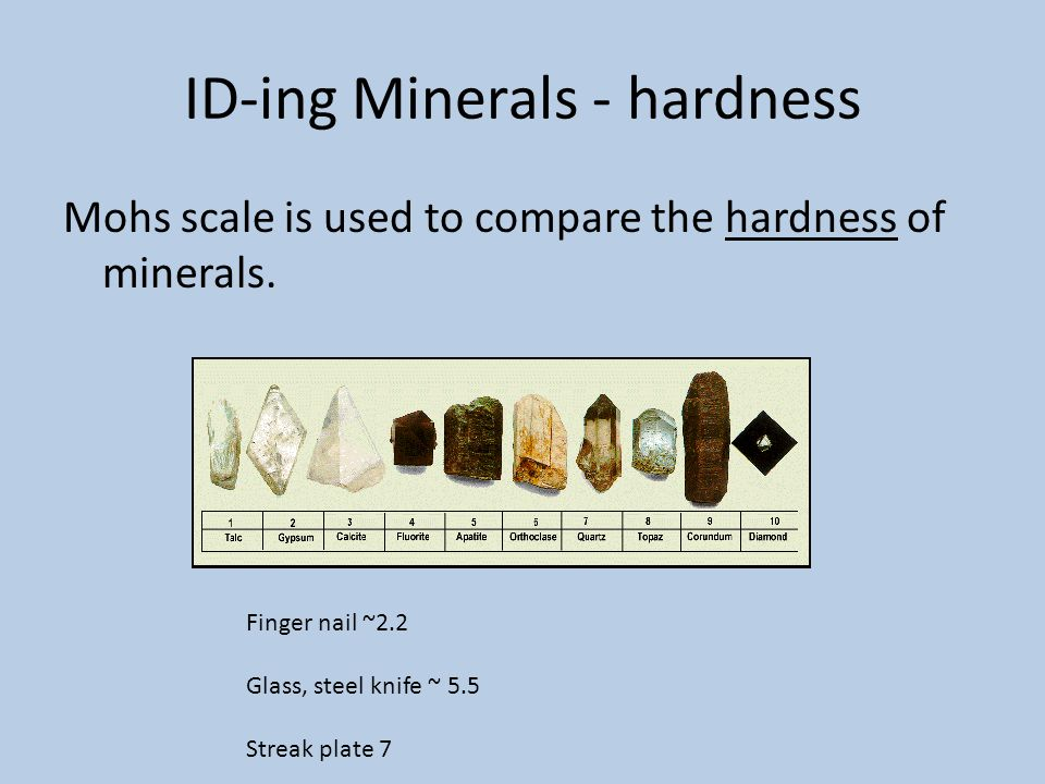ID-ing Minerals - hardness