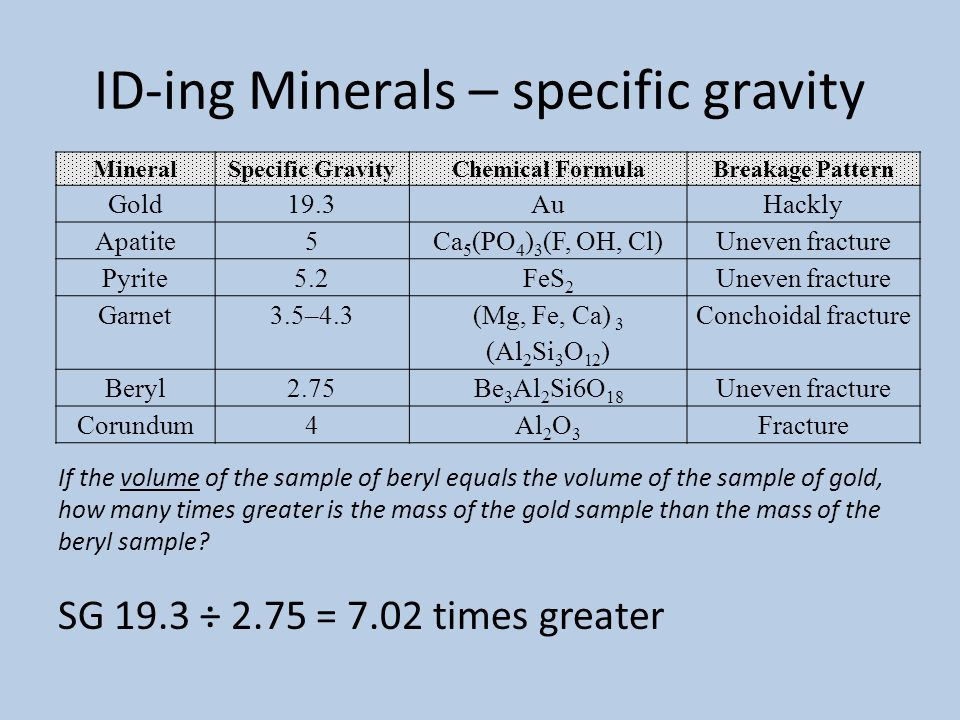 ID-ing Minerals – specific gravity
