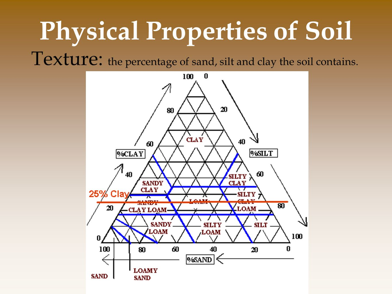 Chapter 10 land public and private ppt video online for Physical and chemical properties of soil wikipedia