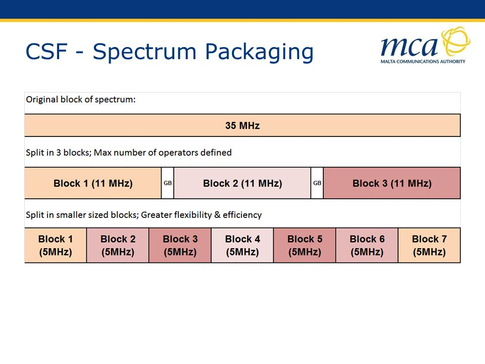 CSF - Spectrum Packaging