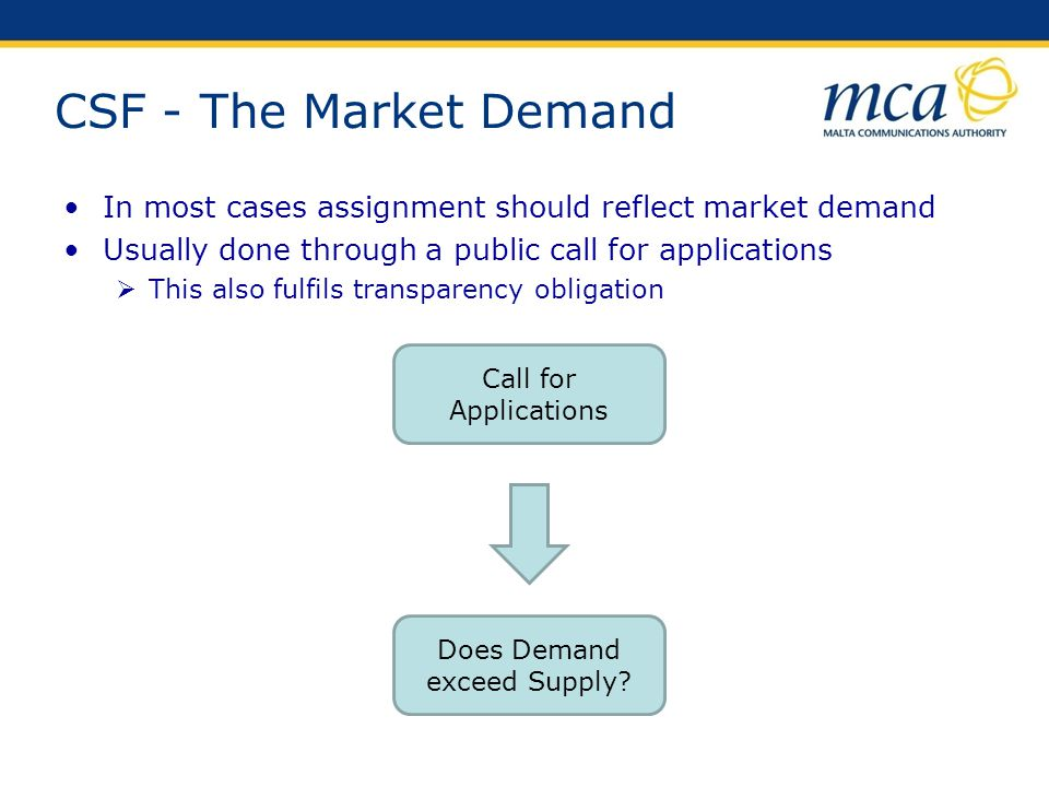 Does Demand exceed Supply