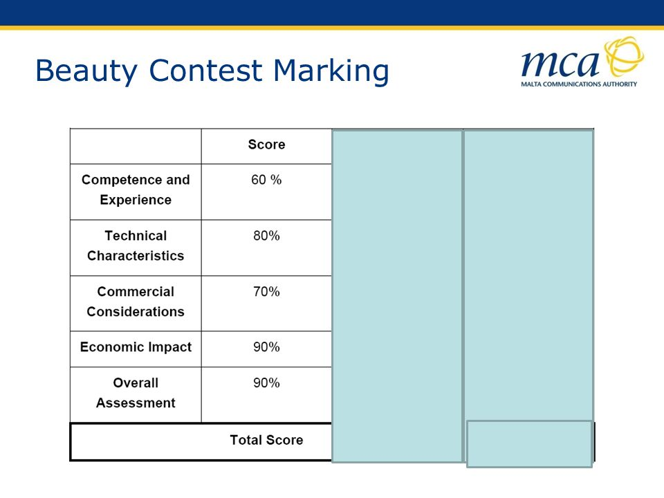 Beauty Contest Marking