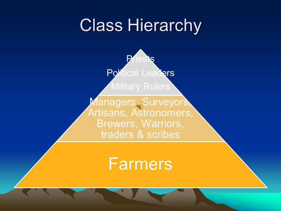 Class Hierarchy Farmers Priests Political Leaders Military Rulers