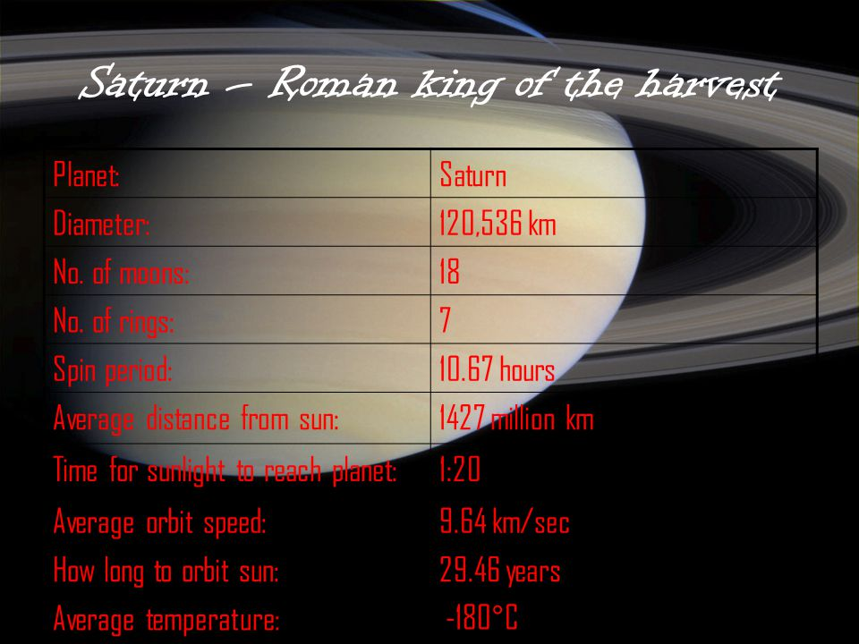 Saturn – Roman king of the harvest