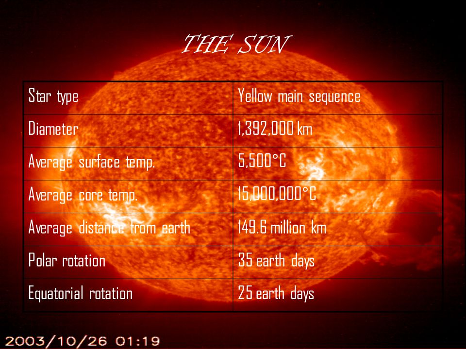 THE SUN Star type Yellow main sequence Diameter 1,392,000 km
