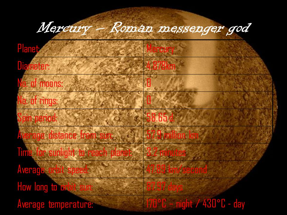 Mercury – Roman messenger god