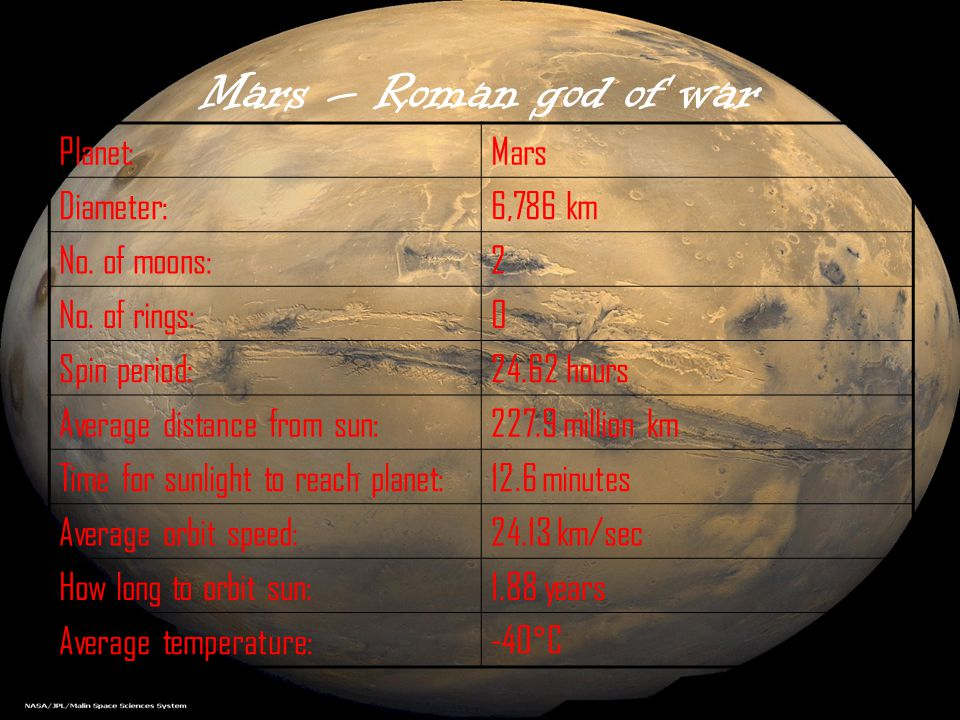 Mars – Roman god of war Planet: Mars Diameter: 6,786 km No. of moons:
