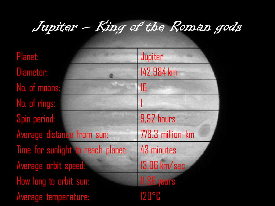 Jupiter – King of the Roman gods