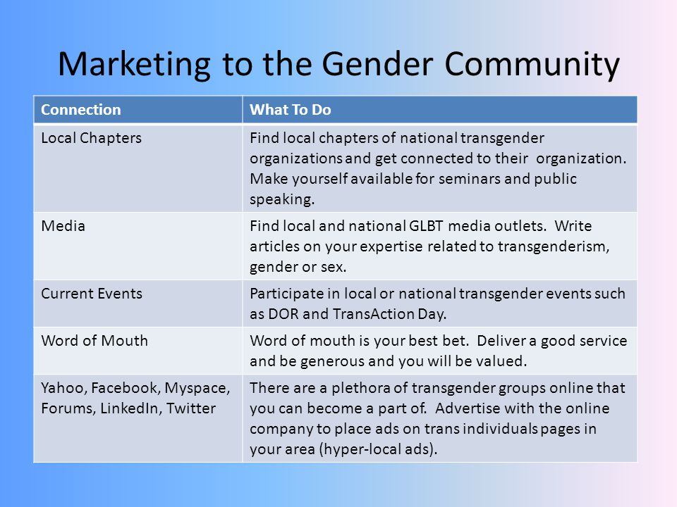 Marketing to the Gender Community