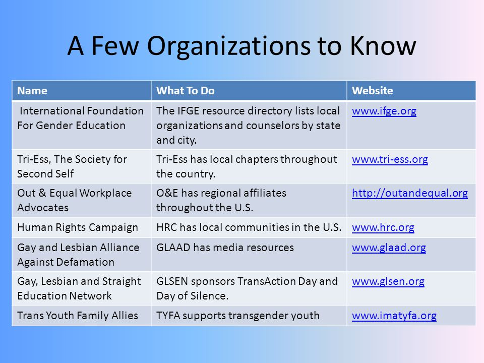 A Few Organizations to Know