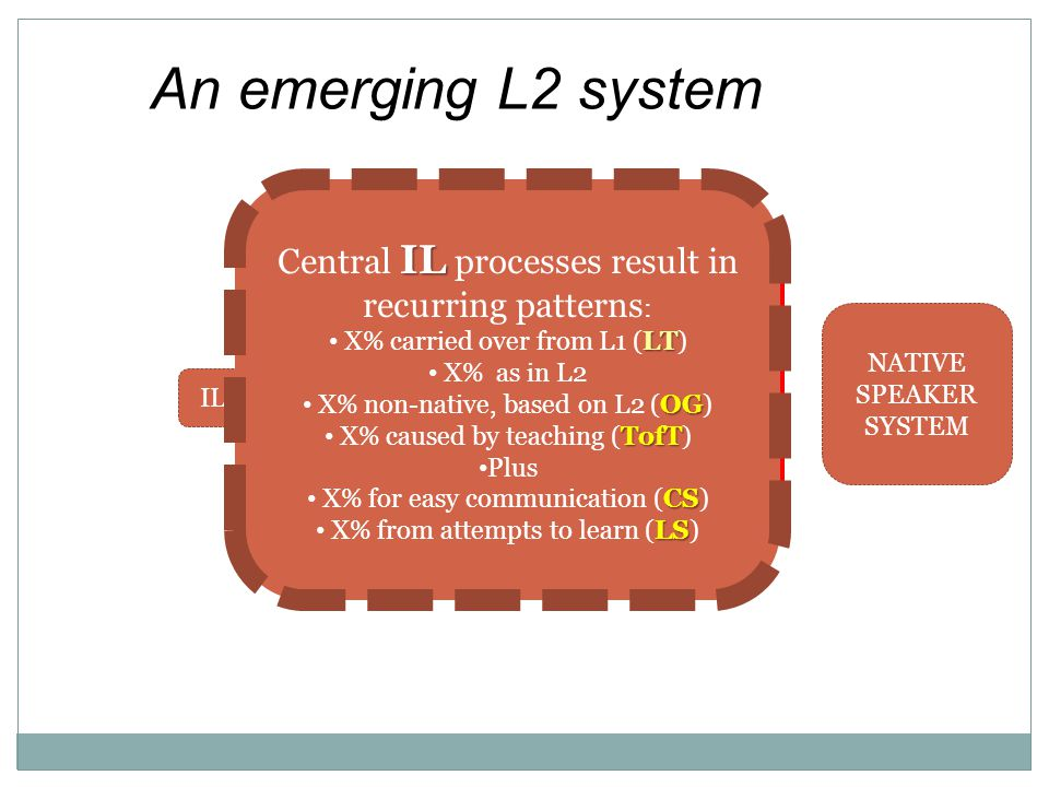An emerging L2 system Central IL processes result in recurring patterns: X% carried over from L1 (LT)
