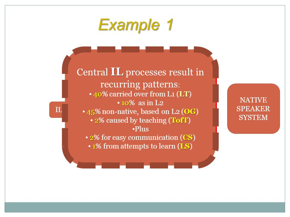 Example 1 Central IL processes result in recurring patterns: