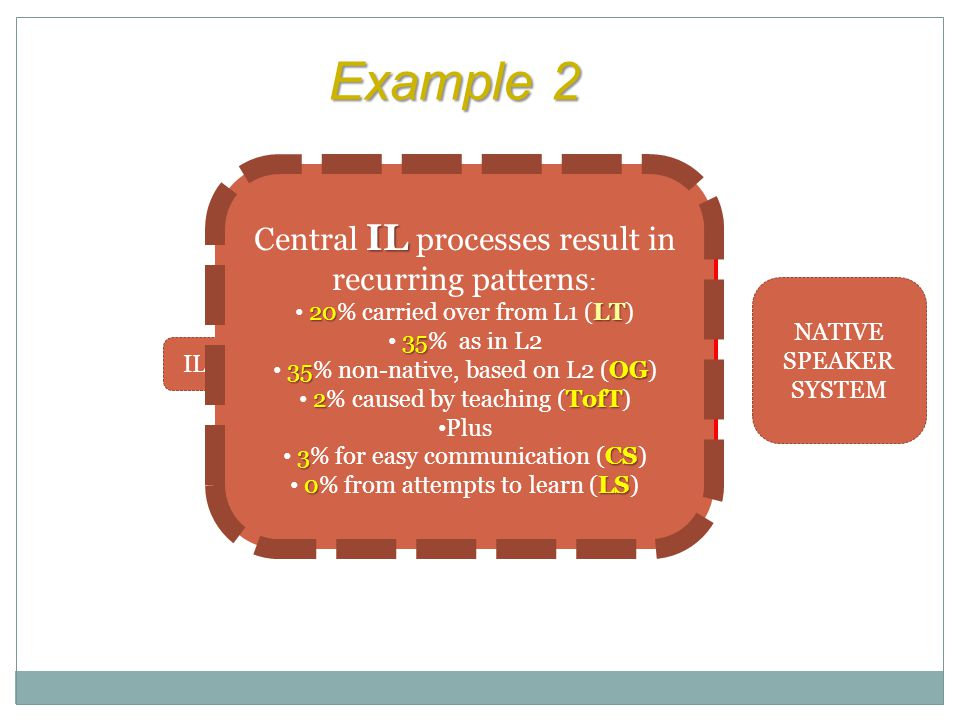 Example 2 Central IL processes result in recurring patterns: