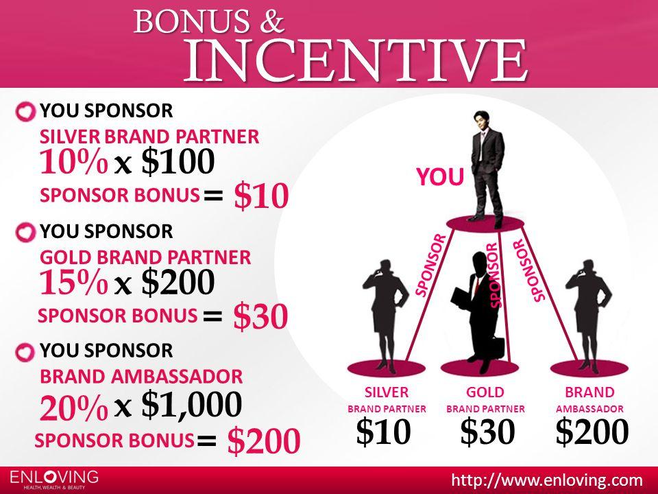 INCENTIVE 10% x $100 = $10 15% x $200 = $30 20% x $1,000 $10 $30 $200
